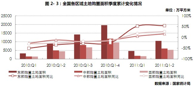 中国房地产市场研究半年报--土地篇